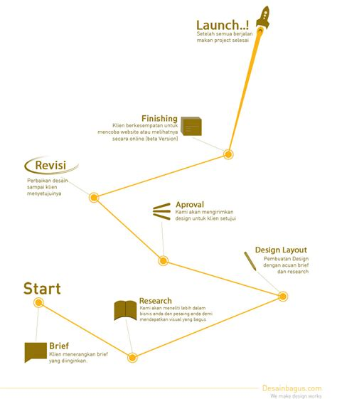 layout proses adalah proses