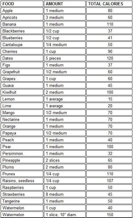 fruit 80 calories 80 best images about food info on calorie