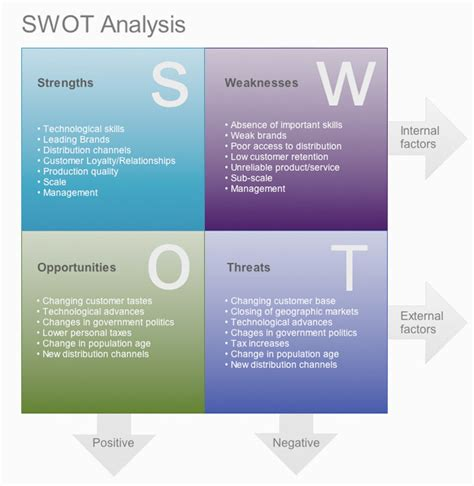 swot analysis template word 2010