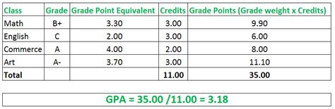 Credit Hours Calculation Formula How To Calculate Semester Gpa