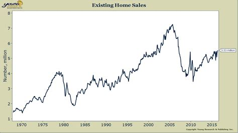Recent Home Sales by New Home Sales Hit Nine Year High