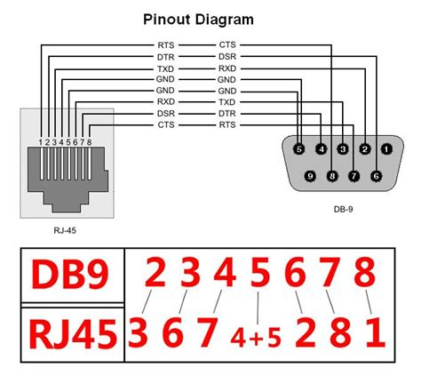 rs232 to rj45 wiring diagram wiring diagram with description