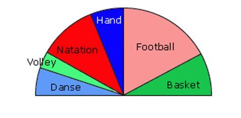 un diagramme semi circulaire cours de maths diagrammes statistiques maxicours