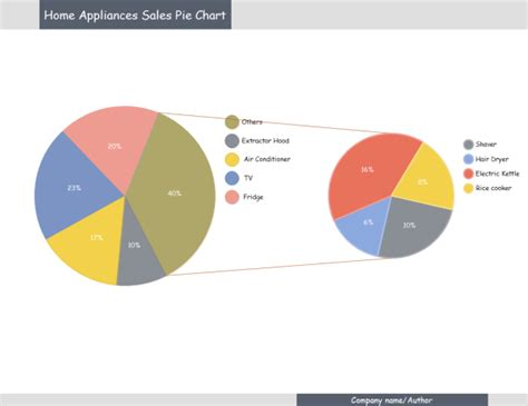 Create Own Floor Plan by Sales Pie Chart Examples And Templates