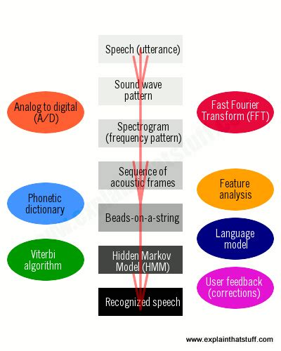 work speech how does voice recognition software work explain that stuff