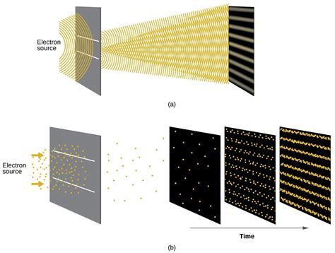 interference pattern gold development of quantum theory chemistry for majors