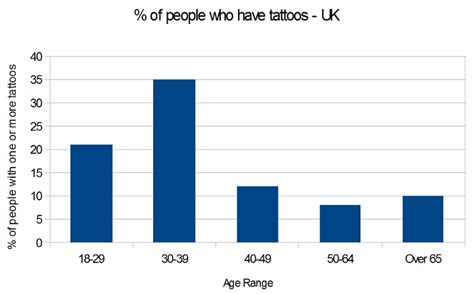 percentage of population with tattoos generation ink