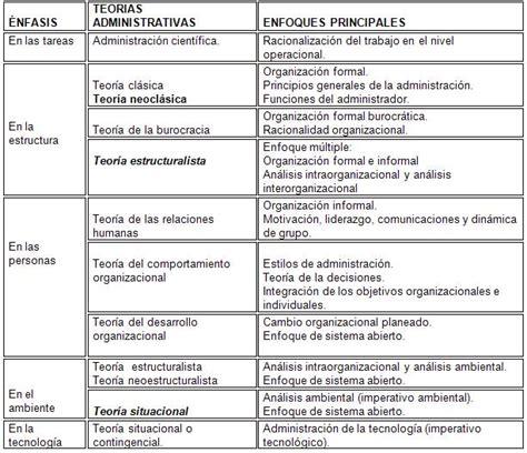 el enfoque tpico de la escuela de administracin cientfica es el evoluci 243 n del pensamiento administrativo p 225 gina 2