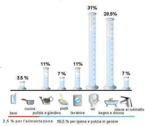 Quanto Consuma La Lavastoviglie by Lavastoviglie Consumo Acqua Raccordi Tubi Innocenti