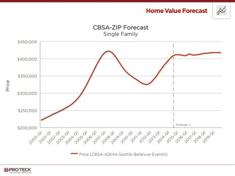 portland housing market forecast portland housing market forecast 28 images veroforecast shows 2017 housing market