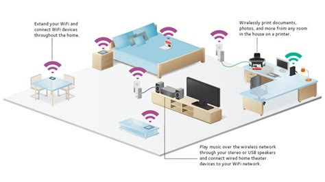 wireless home network setup slacks creek security