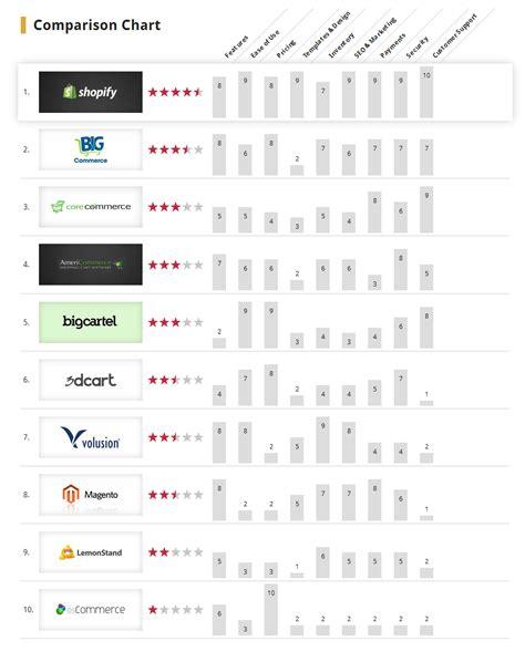 best e commerce top e commerce platforms reviews 2014 vizteams