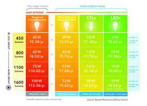 led light bulb conversion chart shedding some light on energy efficient lighting options