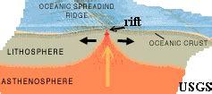 thegeosphere / types of plate boundaries