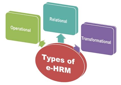 types of what is e hrm definition and meaning business jargons
