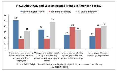 american society trends prri
