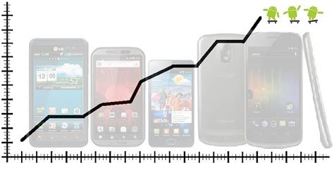 who owns android android owns half of smartphone market sales increase by 100 android authority