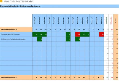syslog ng template exle personalplanung mit excel management handbuch business