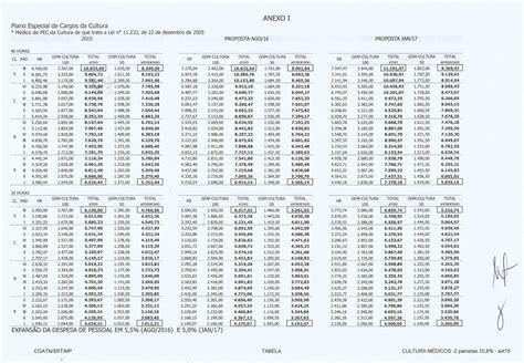 tabela de aumento da marinha 2016 tabela de reajuste servidores civis da marinha em 2016