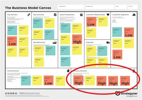 Revenue Code Section 72 T by Business Model Canvas Revenue Pictures To Pin On