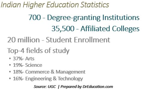 india higher education report 2015 books awesome facts september 2015