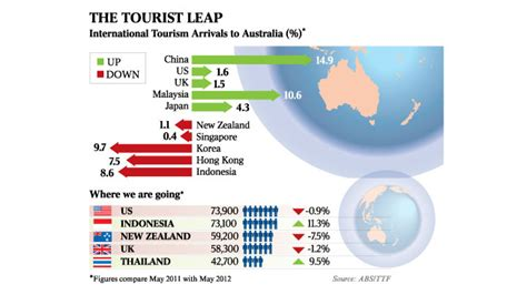 australia top destination for chinese tourists marketing china