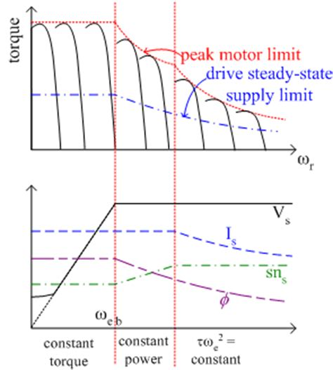 variable speed drives variable voltage variable frequency induction motor operation