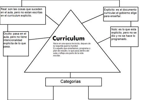 Modelo Curricular Verbal Didactico Espacio Didactico Curriculum