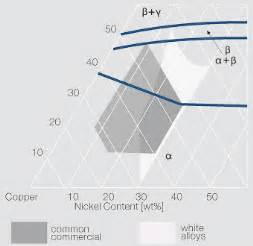 copper nickel phase diagram file copper rich region of the termary copper nickel zinc