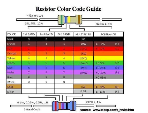 1 k resistor colour code how to read resistor color code