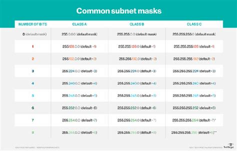 ip subnetting tutorial video list of synonyms and antonyms of the word subnet mask