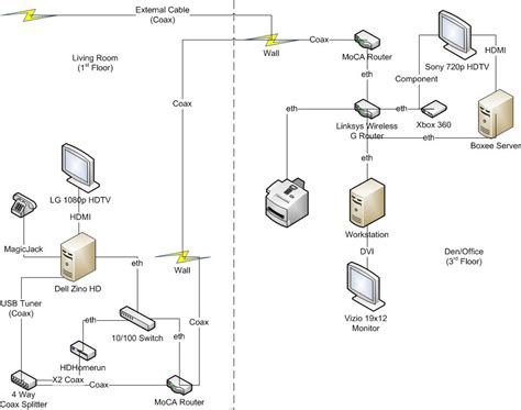 moca network diagram home wiring 32 wiring diagram