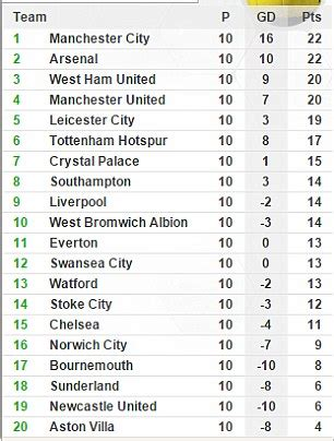 epl table january 2015 premier league managers asked would you take a sabbatical