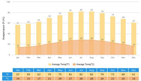 taiwan weather climate  weather forecast  time