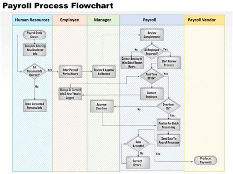 payroll cycle flowchart data flow diagram ppt data free engine image for user