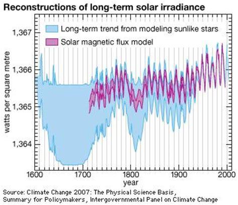 solar constant | britannica.com
