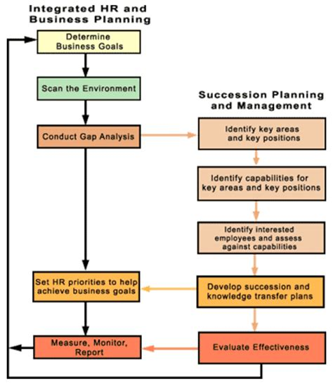 human resource planning diagram human resource management notes
