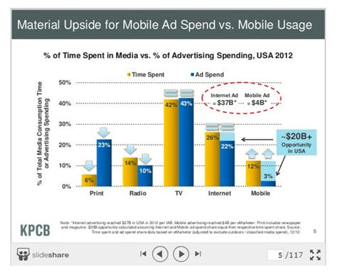 savvy wall analyst just unearthed do mobile ppc ads even work