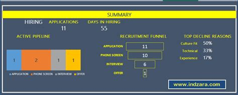 Blog Posts From Indzara Com Recruitment Tracker Excel Template