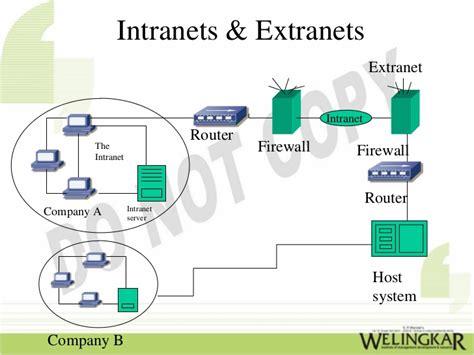 concepts dinternet intranet et extranet n apercu de ce qui peut intranet extranet