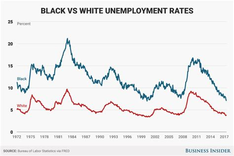 black unemployment under obama chart the gap between white and black unemployment in america is