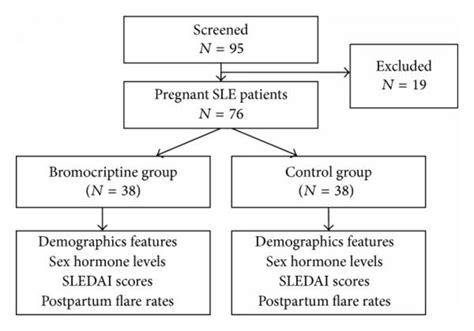 design effect of sle study design sledai systemic lupus erythematosus disease