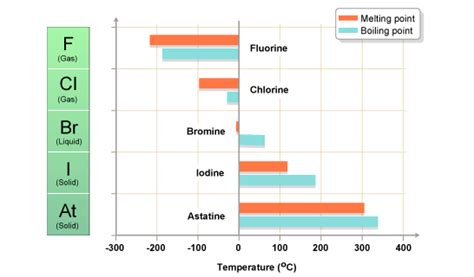 what state is chlorine in at room temperature gcse bitesize physical properties of halogens