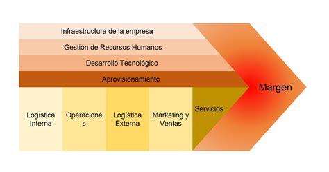 la cadena de valor de michael porter web y empresas - Cadenas De Valor Michael Porter