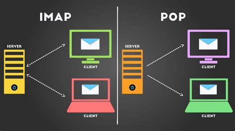 which is better imap or pop fourthpointer services pvt ltd pointing towards excellence