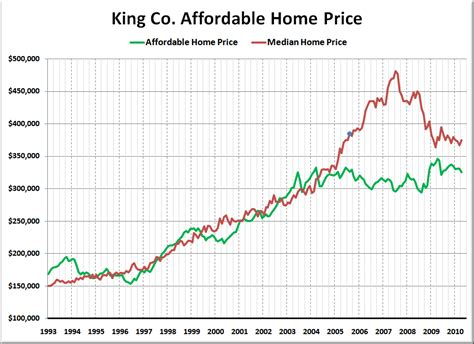 cheapest home prices charting how much home the median income can afford