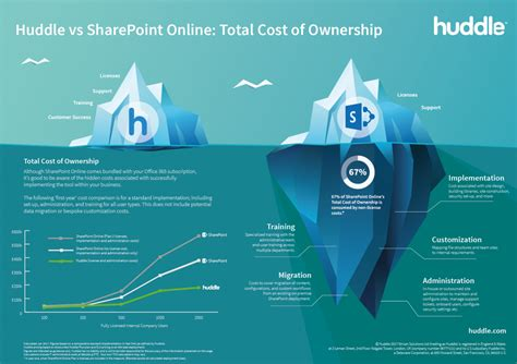what is the true total cost to build a quality residential sharepoint online s total cost of ownership huddle