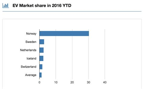 top electric cars  uk norway netherlands germany france  charts cleantechnica