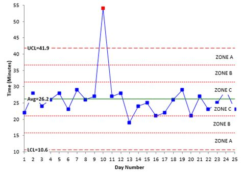 control chart in excel using vba six sigma control chart code