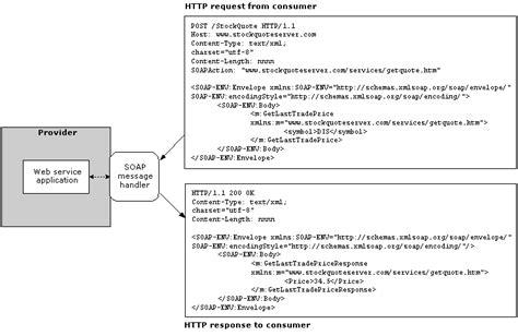 Soap Web Service Documentation Template Soap Web Service Documentation Template Templates Station
